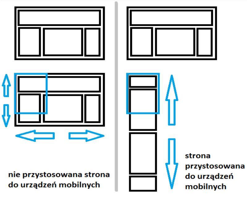 szablony zachowania się strony na urządzeniach mobilnych